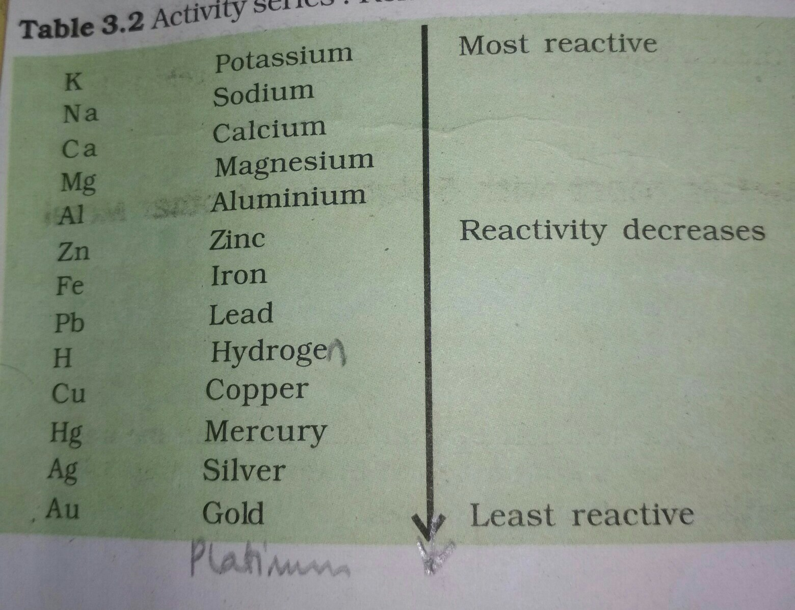 give me the list of reactivity series of chemicals in order