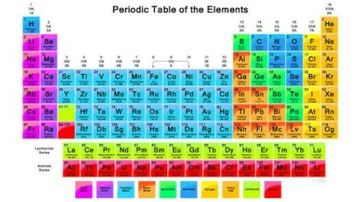 Basicity In Periodic Table Brainly