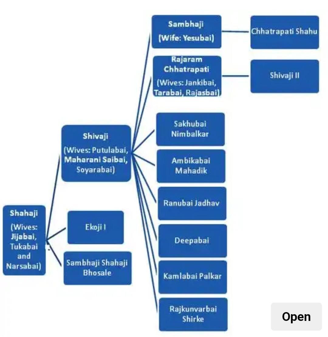 Draw family tree of Shivaji Maharaj   Brainly.in