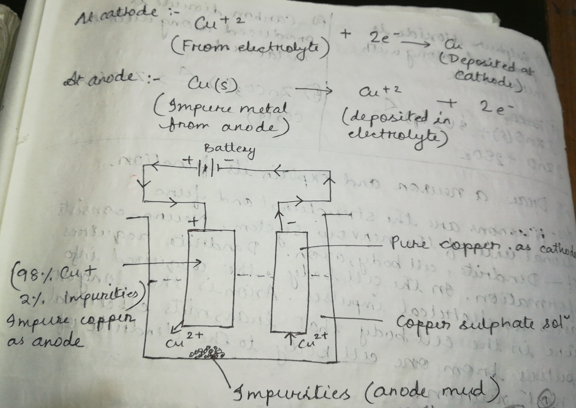 Draw A Well Labelled Diagram Of Electrolytic Refining Of Copper