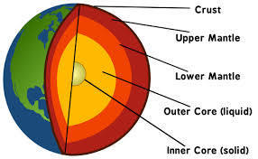 Draw The Neat Diagram Showing Layers Of Earth Brainly In