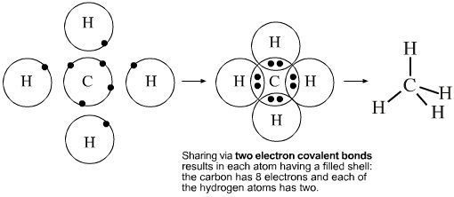 electron dot structure of ch4