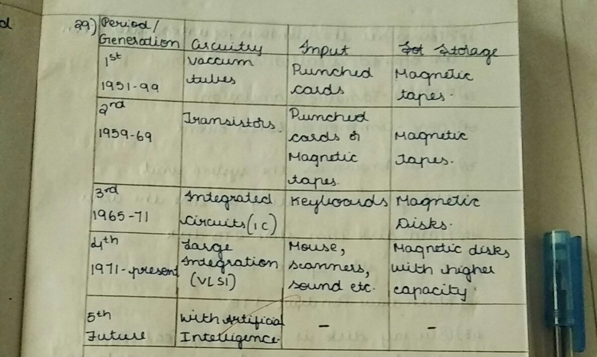 Example Of Fifth Generation Of Computer Brainlyin