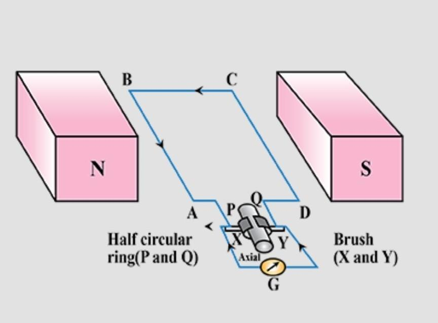 Full Working Of Electric Generator Class 10 Physics Brainly In