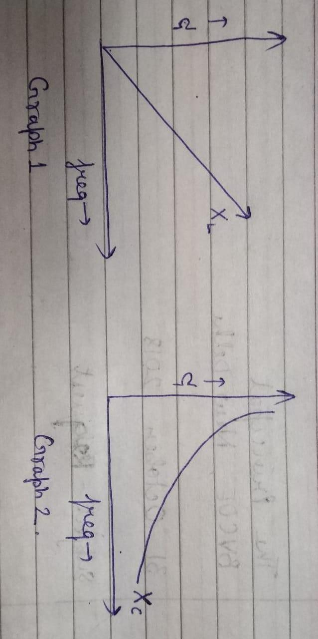 Draw the graphs showing variation of inductive reactance and