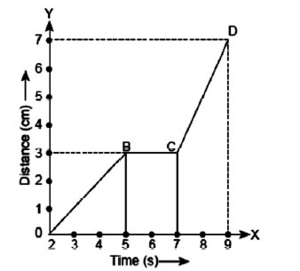 The Graph Given Below Shows The Position Of A Body At Different
