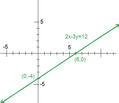 Image result for 2x + 3y = 12
