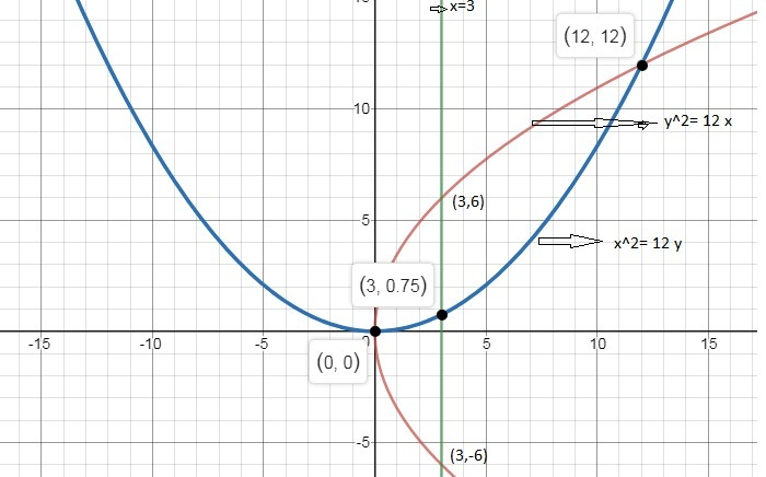 Find The Ratio In Which The Area Bounded By The Curves Y2