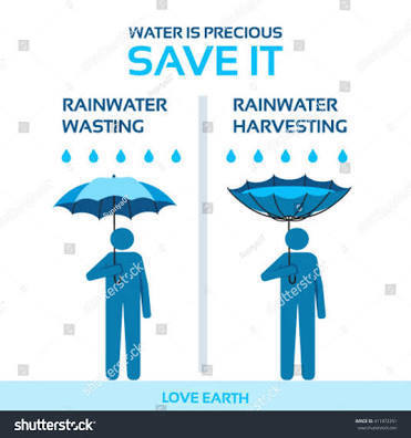 Poster to save water along with method of rain water harvesting download jpg altavistaventures Gallery