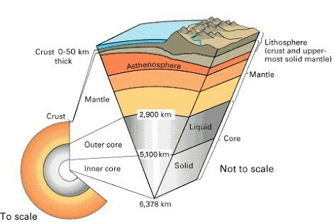 Interior of the earth diagram labeling information of wiring diagram labeled diagram of earth find wiring diagram u2022 rh ultradiagram today detailed diagram of earths layers drawing a diagram of the interior of our earth ccuart Images
