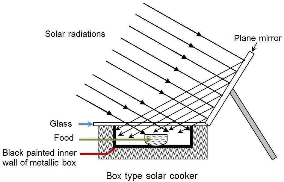 Solar Cooker Diagram And Working  Fast