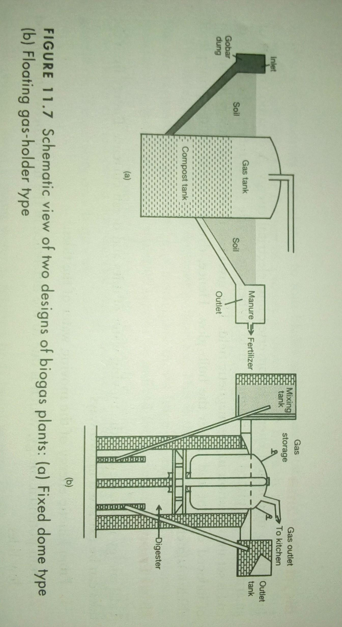 Make a model of a biogas plant and make a presentation in