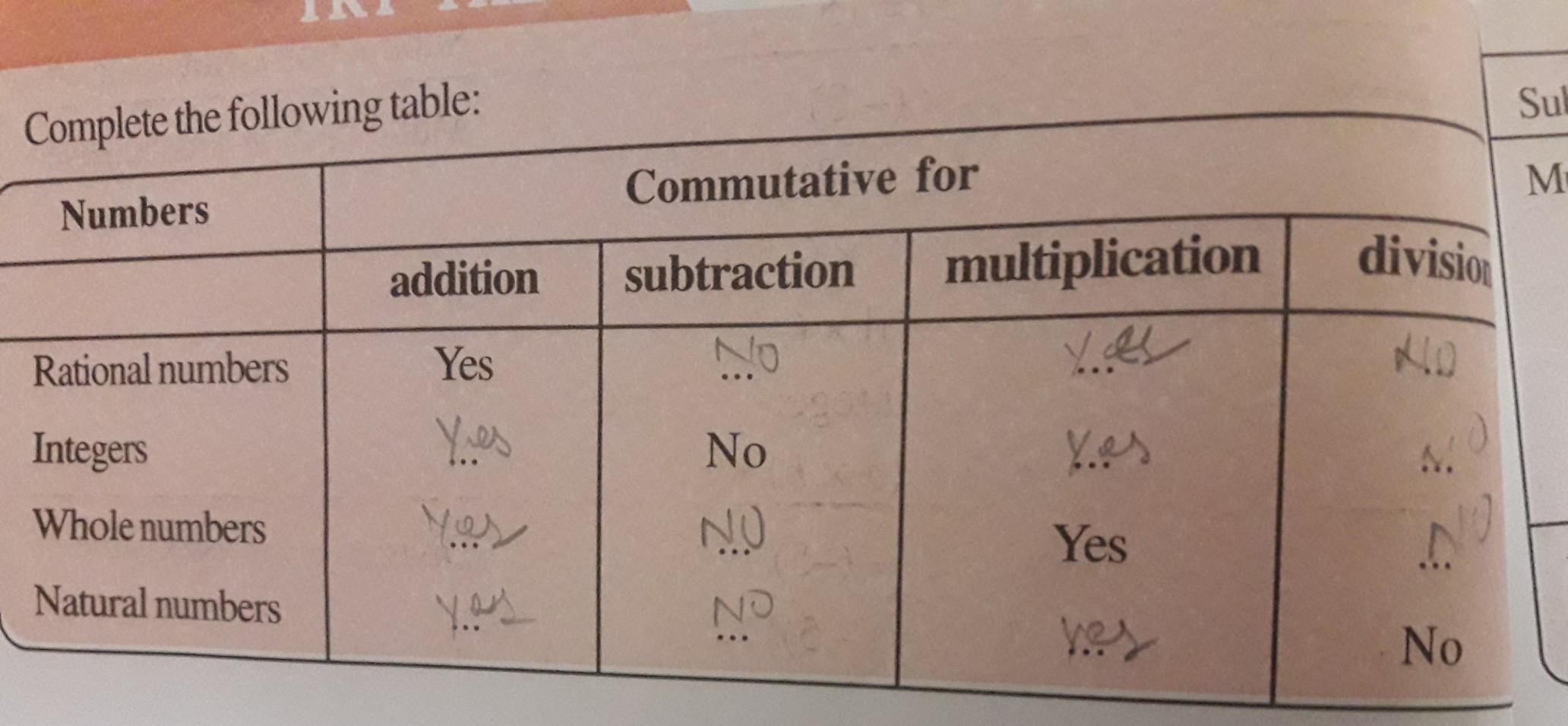 prepare a table for closer property, commutative property