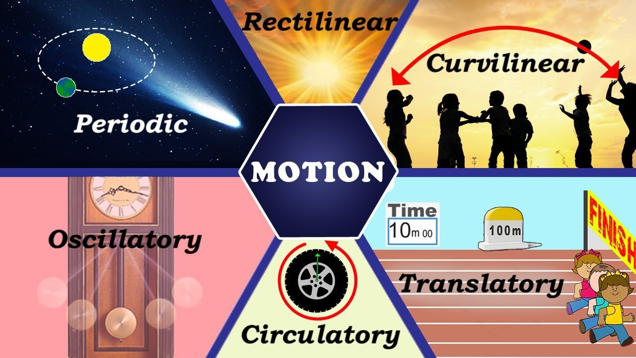 Examples Of Velocity In Everyday Life different types...