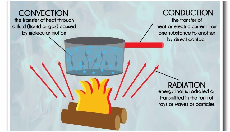 ee41306f8681065747b5b407e456ff6c what is convection ,conduction and radiation explain with diagram
