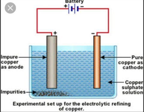 What Is Meant By Refining Of Metals Draw Neat And Labelled Diagram