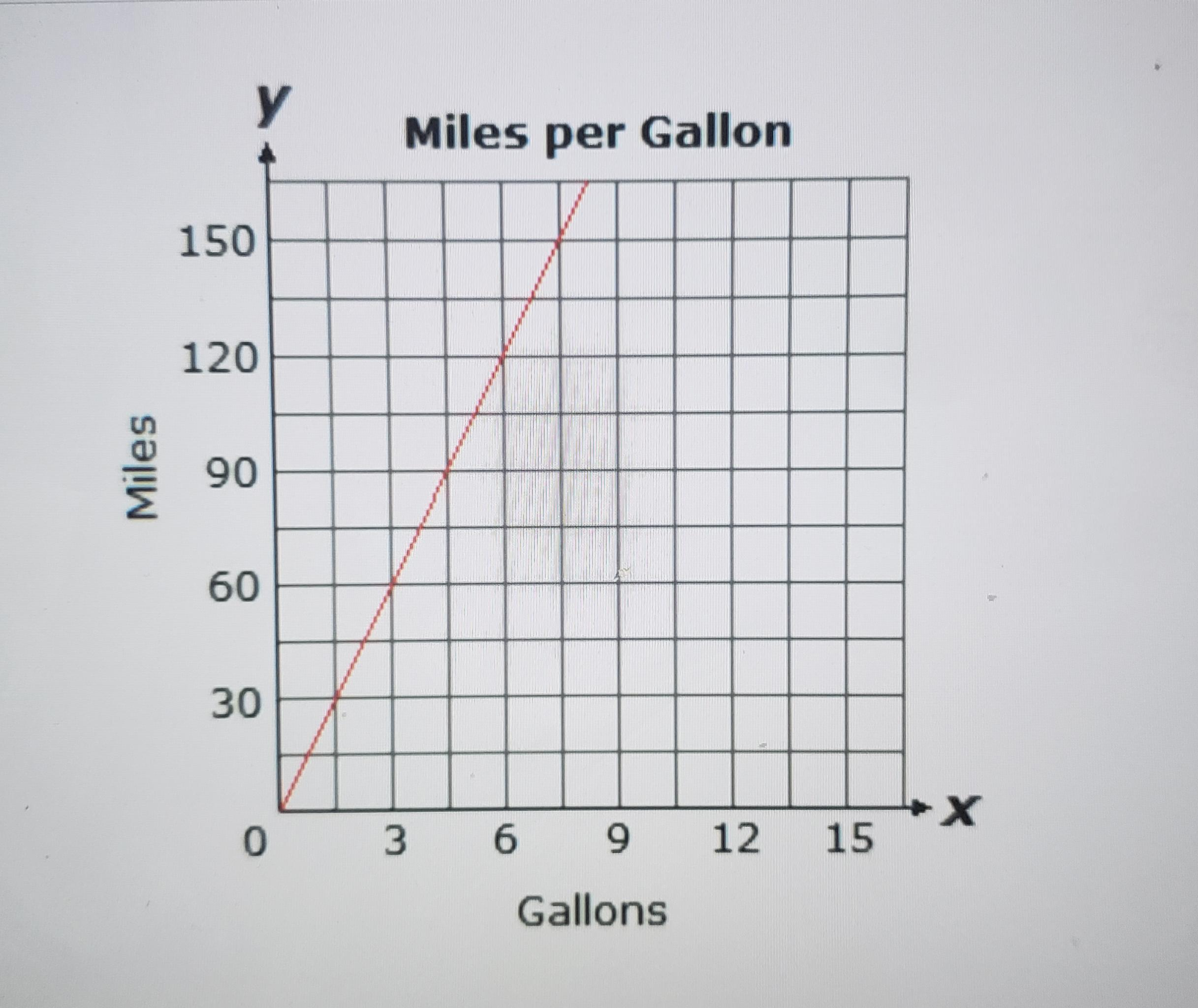 please help me solve this  the graph below shows the