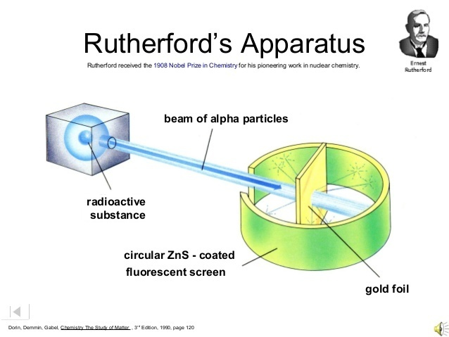 Draw the well developed diagram to show the structure of an atom of rutherford experiment ccuart Image collections