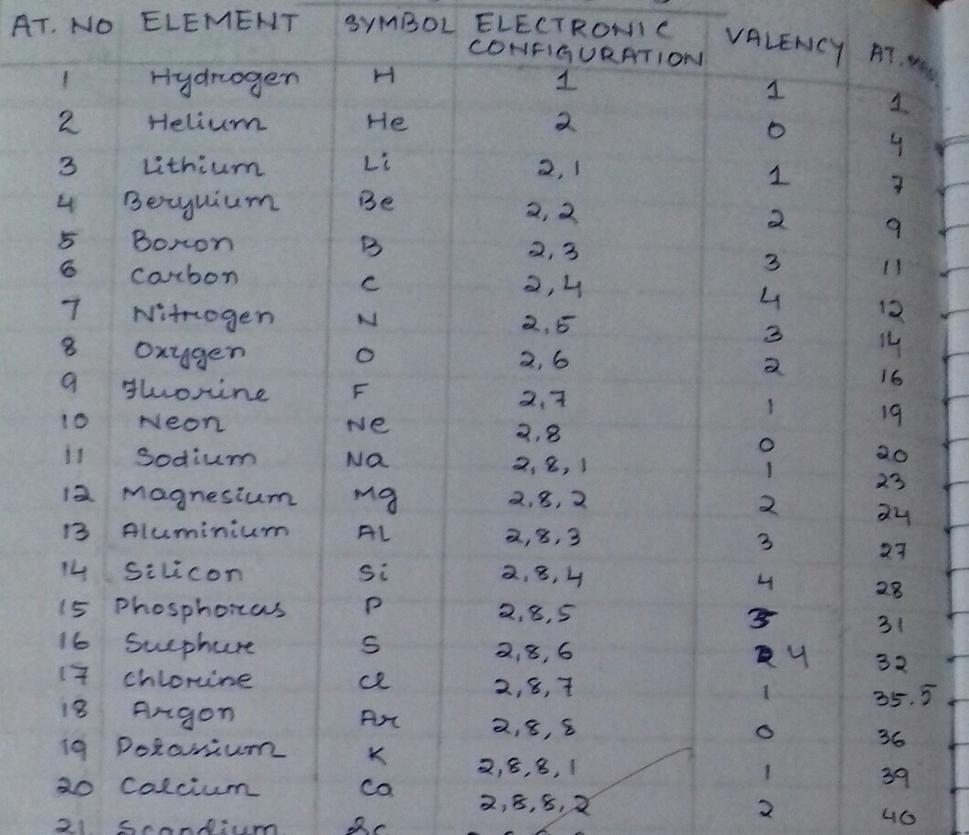 Name The First 20 Elements With Their Latin Names And Atomic Number
