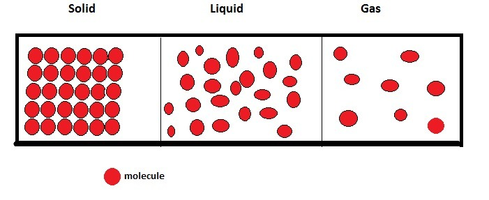 Draw Diagram Showing The Arrangement Of Particles In Solid