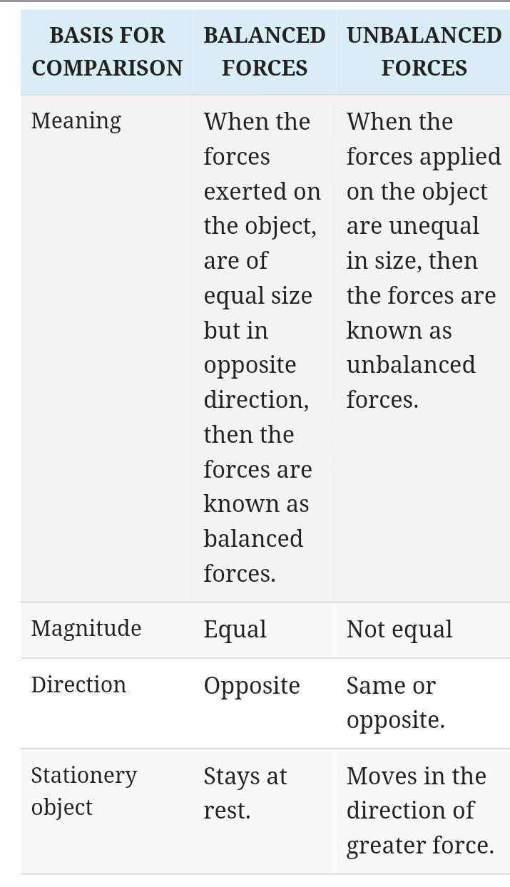 4 difference between balanced and unbalanced force brainly in