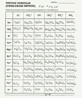 Chemical symbols, formulas & compounds 1) symbols 2) element names.