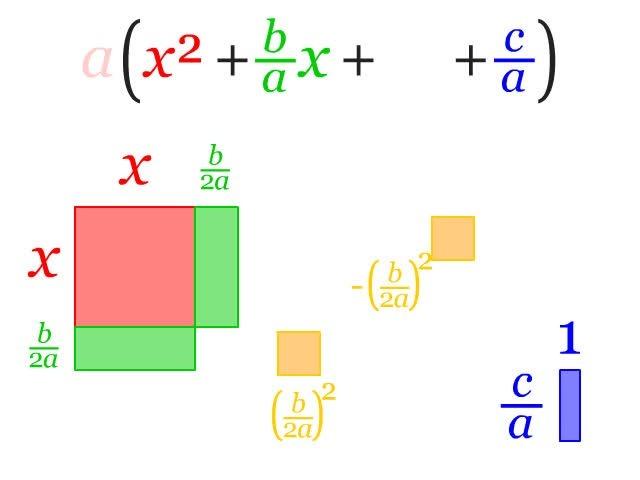 Explain The Completing The Square Method To Solve Quadratic