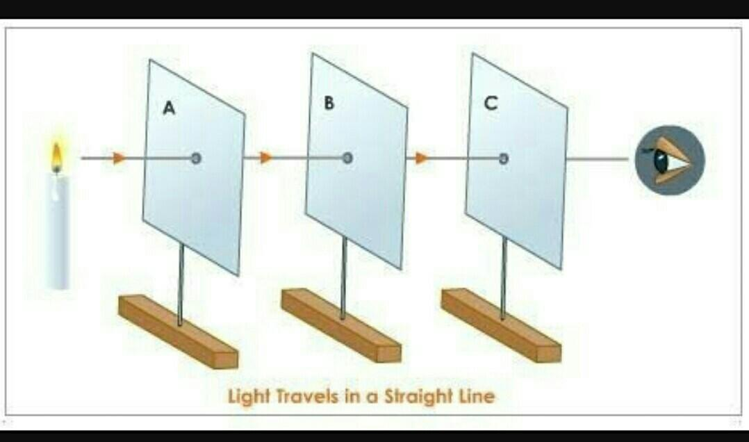 Draw A Labelled Diagram Of An Experiment To Show