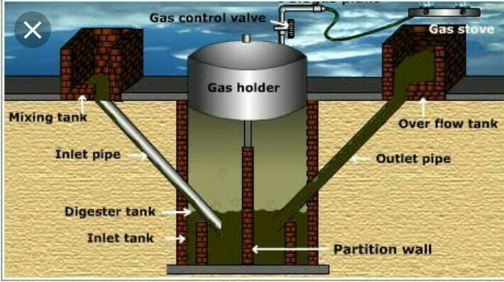 Explain the structure and function of biogas plant - Brainly in
