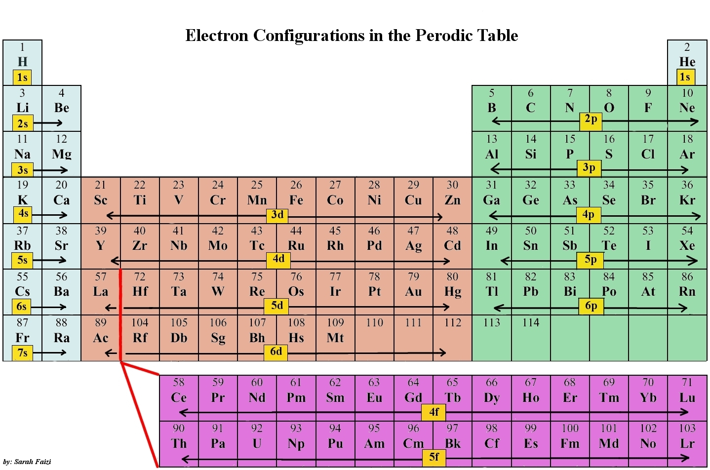 graphic regarding Periodic Table With Electron Configuration Printable named printable periodic desk with digital configuration