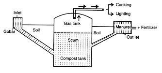explain the structure of bio gas plant and the process of