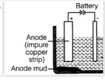 draw the neat labelled diagram of oxidation of copper