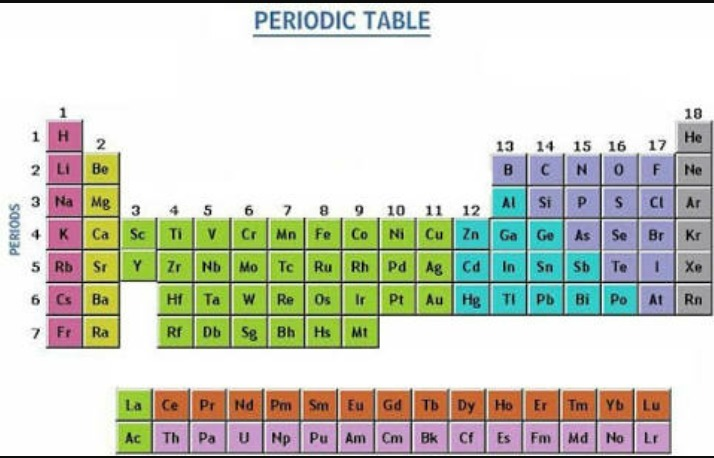 Draw a part of the long form of periodic table showing a non metal download jpg urtaz Gallery