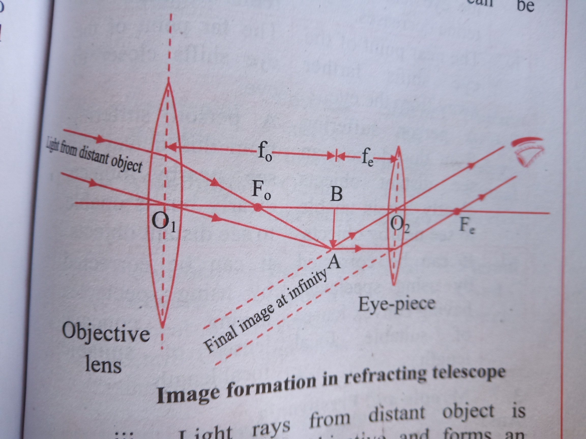 Give the characteristics of image formed by refracting telescope