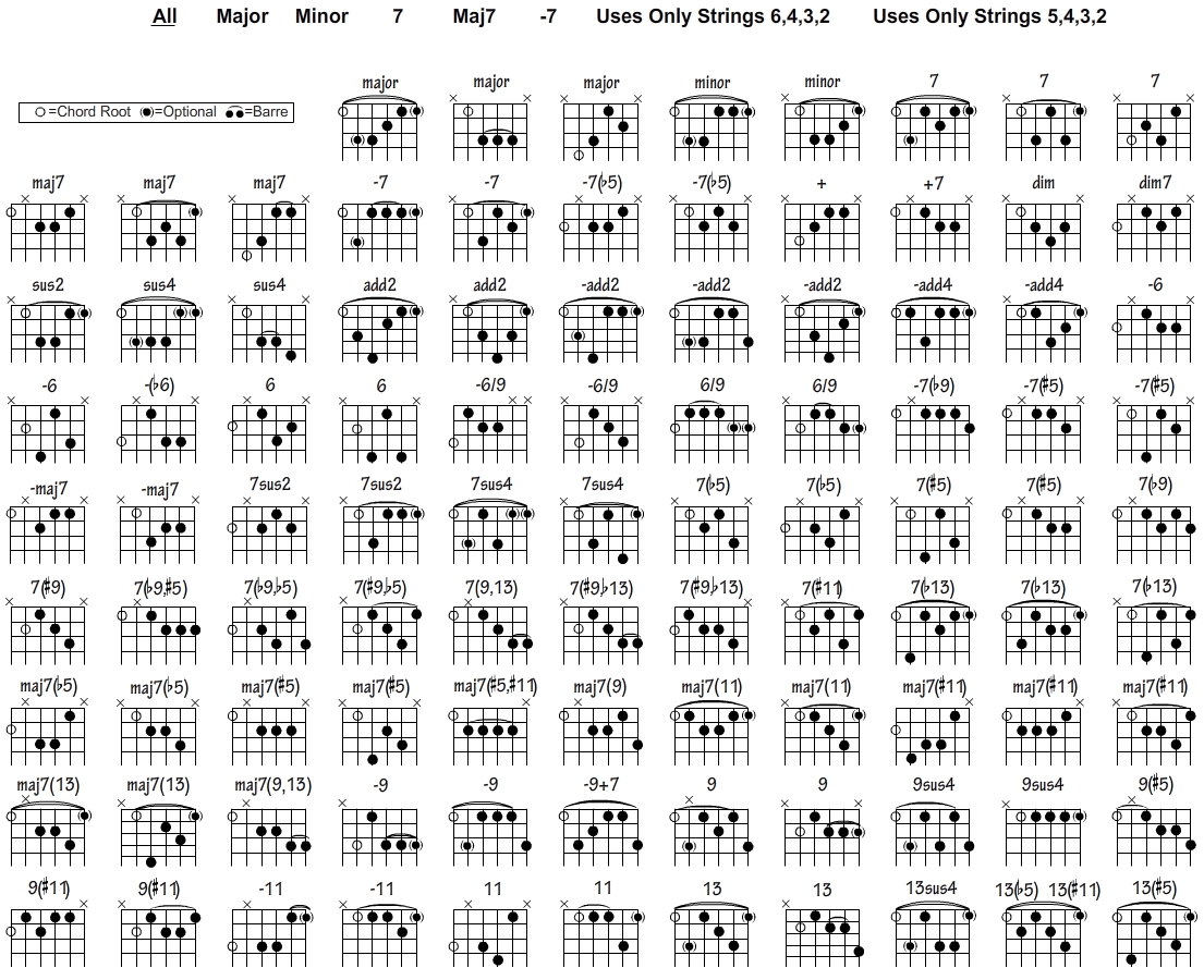 Guitar Chords With Strumming Pattern Or Tabs For Lag Jaa Gale