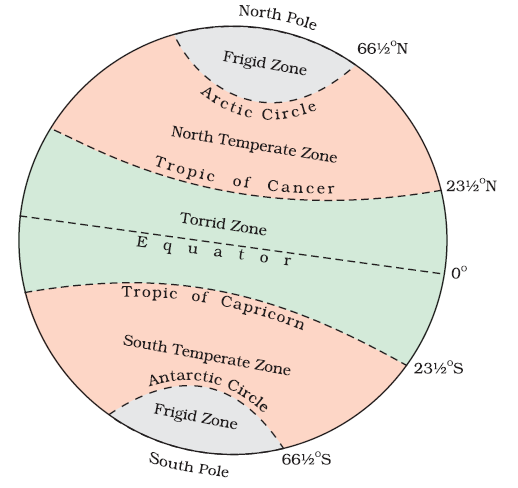 Diagram On Heat Zones Of Earth Brainly