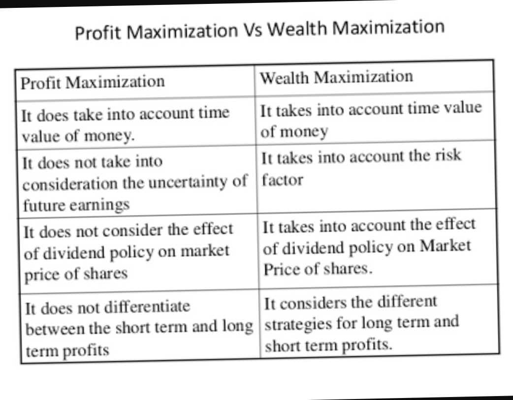 difference between profit and wealth maximization