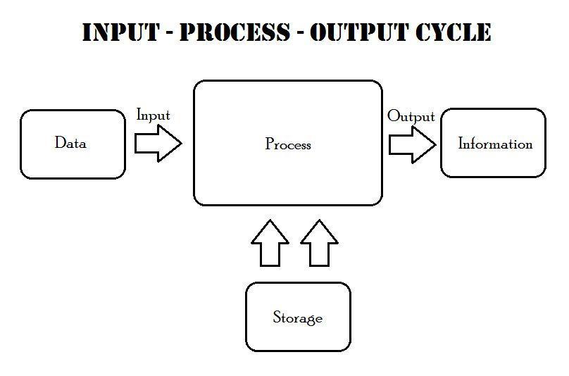 explain the ipo cycle with diagram