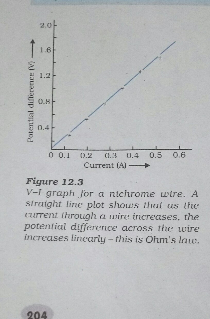 to determine resistance per cm of a given wire by plotting a graph ...
