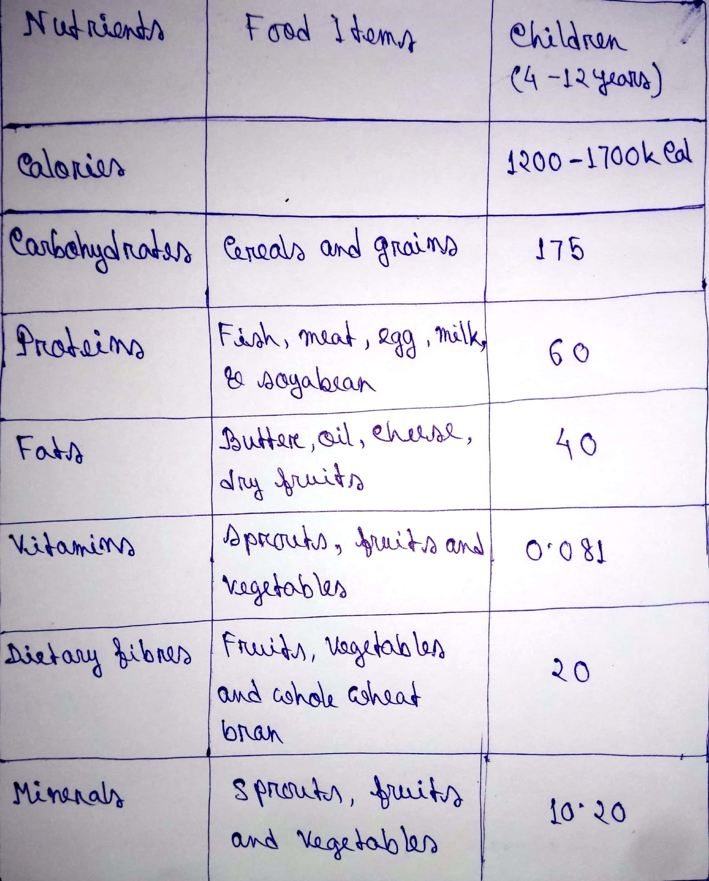 diet chart for school going child