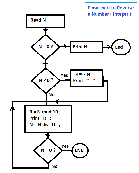 Flow Chart To Find Reverse Of Anumber