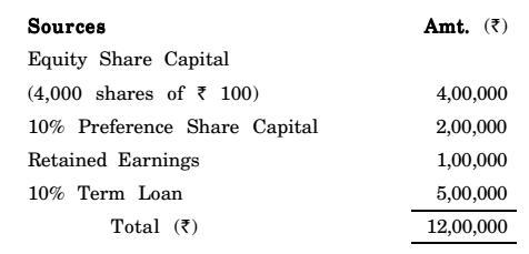 Capital structure of ABC Co Ltd  is as follows  Dividend per