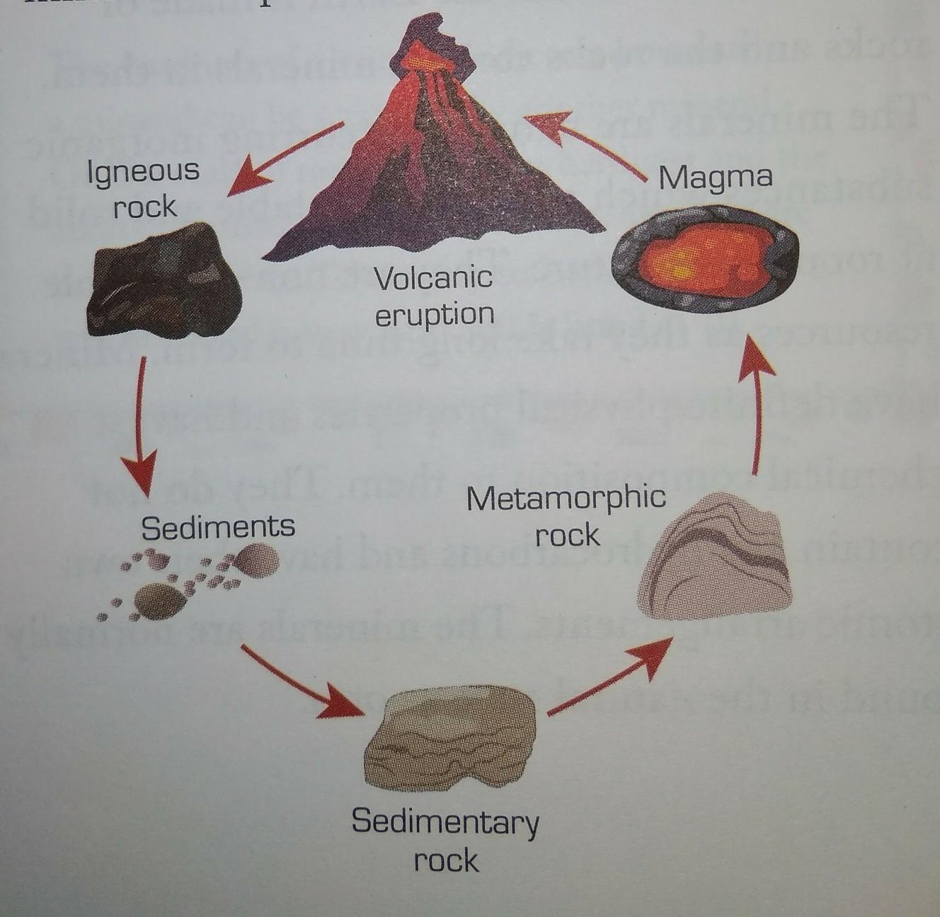 Igneous rocks of types Metamorphic Rock