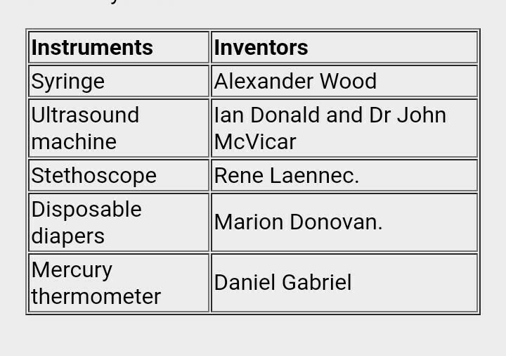Application of diagnostic instruments medical