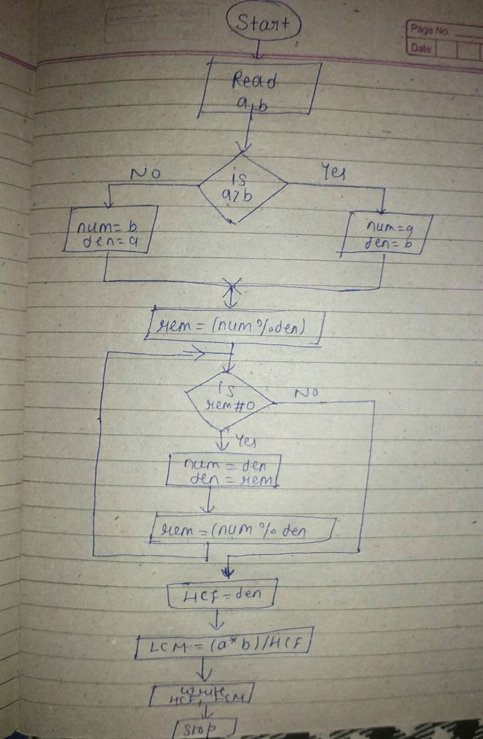 Draw a flowchart to find the H.C.F and L.C.M of two given ...