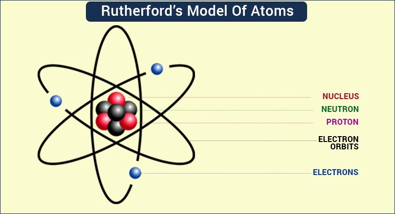 Draw A Well Labelled Diagram To Show The Structure Of An Atom As Per
