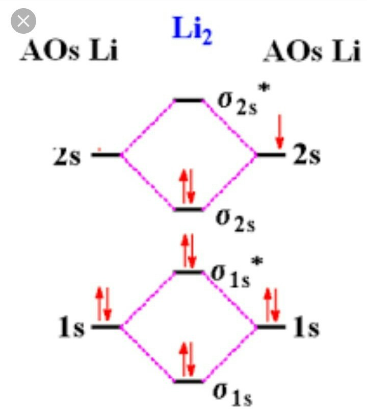 li2 molecular orbital diagram