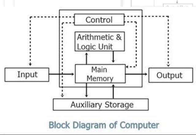 block diagram of components of computer - Brainly.inBrainly.in