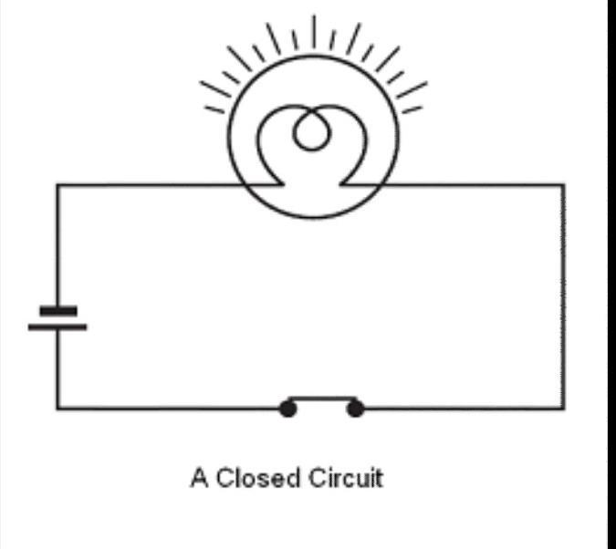 Draw A Diagram To Show The Closed