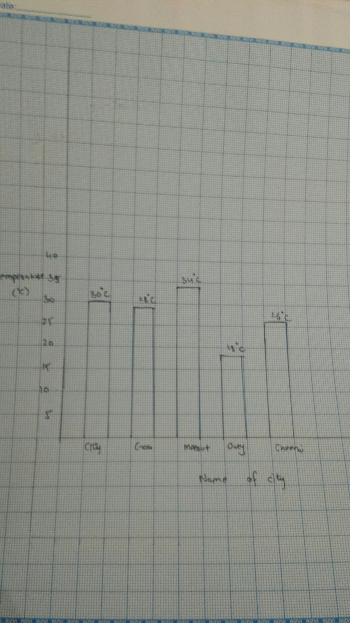 Draw A Bar Graph To Represent The Following Data City 30 Celsius